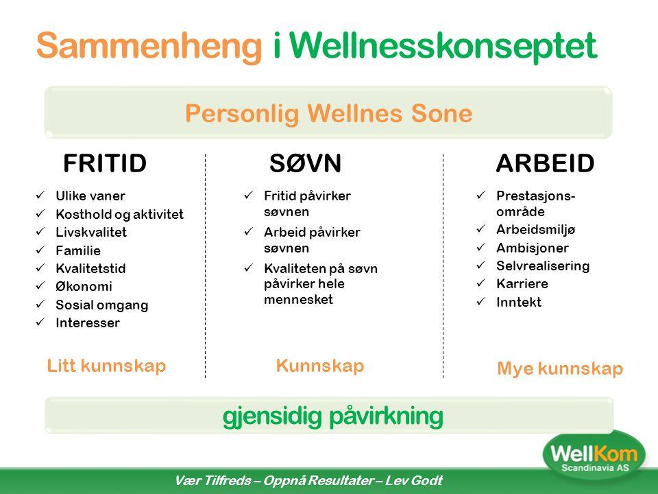 WellKom - din Livsstils Veileder Personlig Wellness Profil