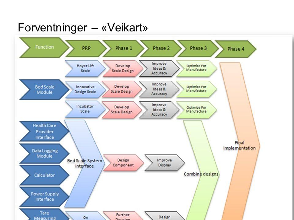 Forventninger – «Veikart» Direktoratet for forvaltning og IKT
