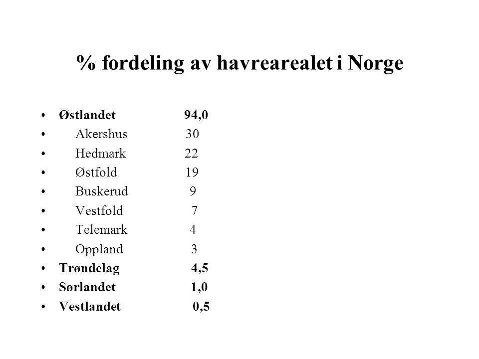 % fordeling av havrearealet i Norge •Østlandet 94,0 • Akershus 30 • Hedmark 22 • Østfold 19 • Buskerud 9 • Vestfold 7 • Telemark 4 • Oppland 3 •Trøndelag 4,5 •Sørlandet 1,0 •Vestlandet 0,5