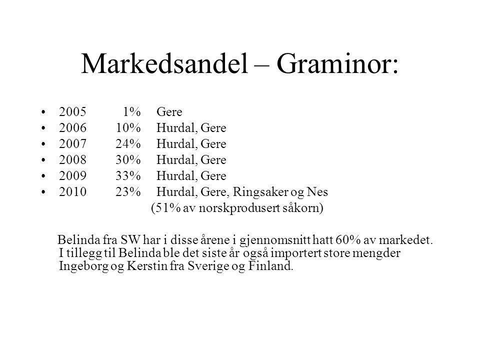 Markedsandel – Graminor: •2005 1% Gere •2006 10% Hurdal, Gere •2007 24% Hurdal, Gere •2008 30% Hurdal, Gere •2009 33% Hurdal, Gere •2010 23% Hurdal, Gere, Ringsaker og Nes (51% av norskprodusert såkorn) Belinda fra SW har i disse årene i gjennomsnitt hatt 60% av markedet.