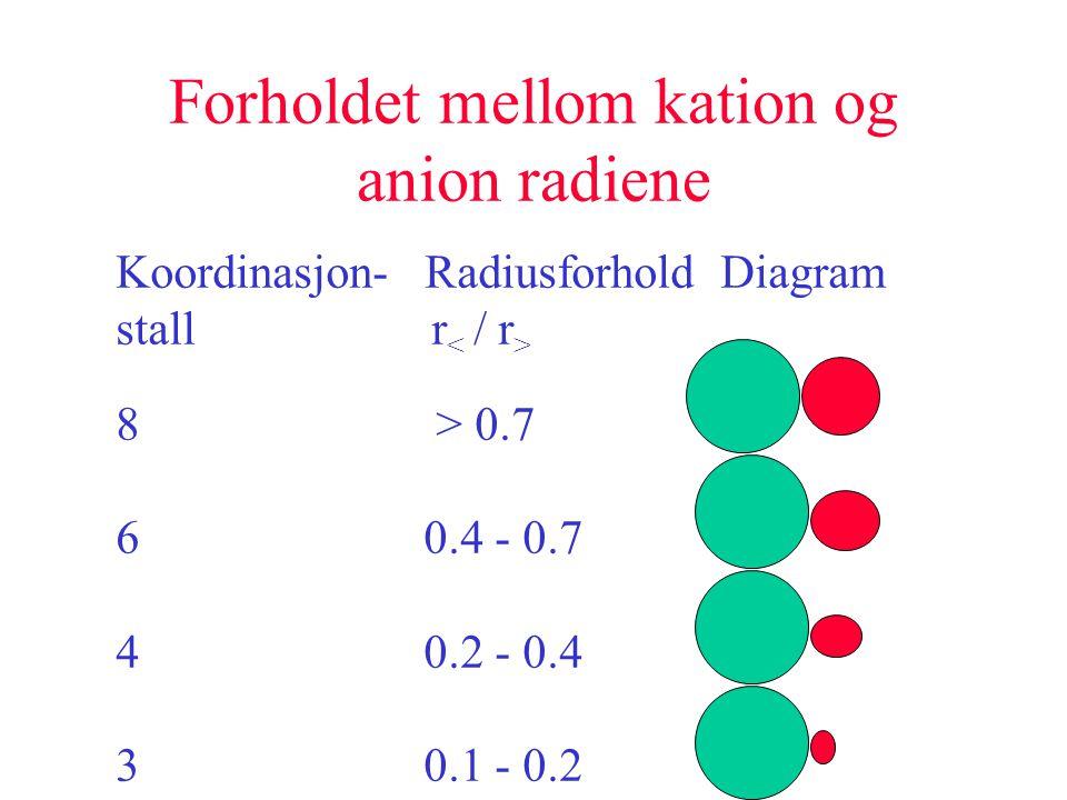 Forholdet mellom kation og anion radiene Koordinasjon- Radiusforhold Diagram stall r 8 > 0.7 6 0.4 - 0.7 4 0.2 - 0.4 3 0.1 - 0.2