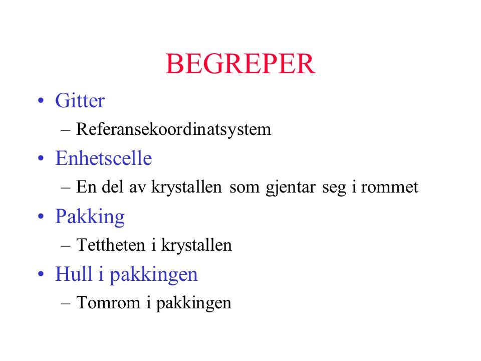 BEGREPER •Gitter –Referansekoordinatsystem •Enhetscelle –En del av krystallen som gjentar seg i rommet •Pakking –Tettheten i krystallen •Hull i pakkin