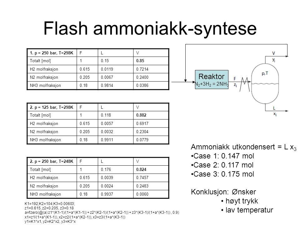 Flash ammoniakk-syntese 1. p = 250 bar, T=298KFLV Totalt [mol]10.150.85 H2 molfraksjon0.6150.01190.7214 N2 molfraksjon0.2050.00670.2400 NH3 molfraksjo