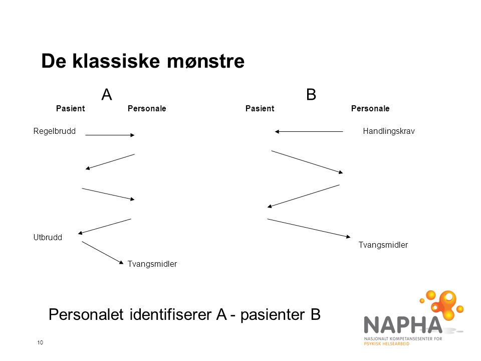 10 De klassiske mønstre PasientPersonale Regelbrudd Utbrudd Tvangsmidler PasientPersonale Handlingskrav Tvangsmidler AB Personalet identifiserer A - pasienter B