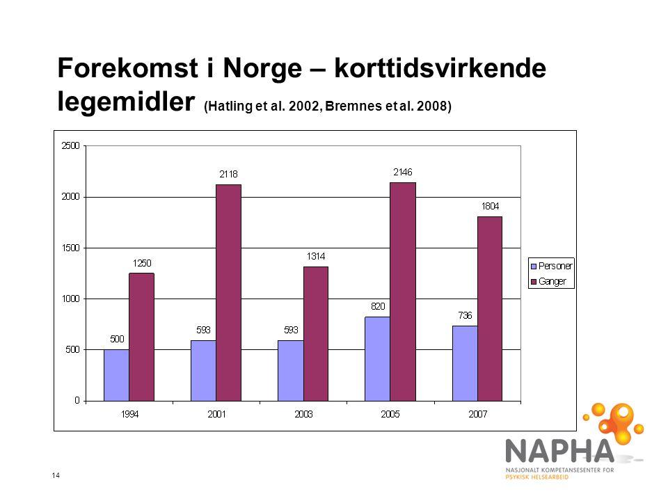14 Forekomst i Norge – korttidsvirkende legemidler (Hatling et al. 2002, Bremnes et al. 2008)