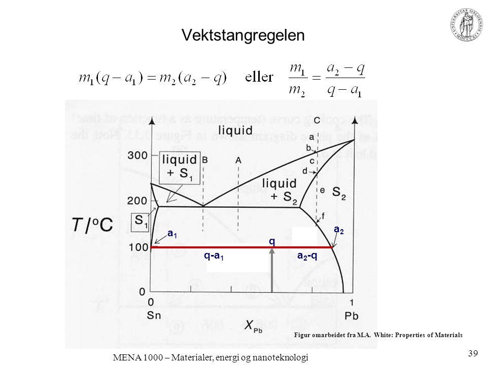 MENA 1000 – Materialer, energi og nanoteknologi Vektstangregelen q a 2 -qq-a 1 a2a2 a1a1 39 Figur omarbeidet fra M.A.