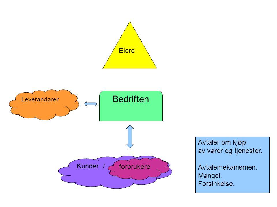 Bedriften Leverandører Kunder / forbrukere Eiere Avtaler om kjøp av varer og tjenester. Avtalemekanismen. Mangel. Forsinkelse.