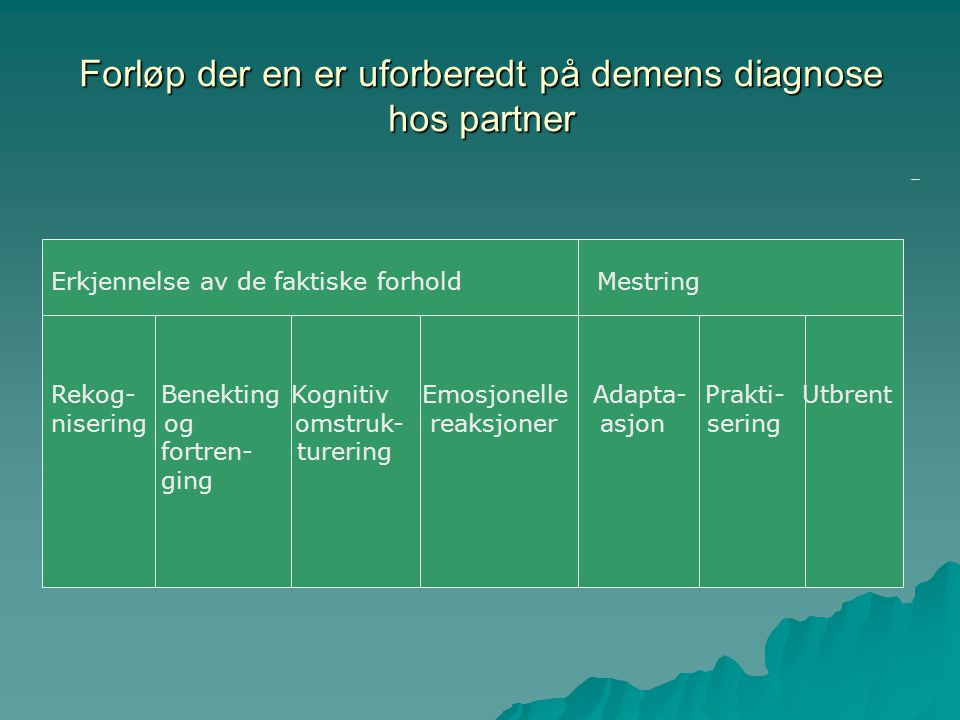Forløp der en er uforberedt på demens diagnose hos partner Erkjennelse av de faktiske forhold Mestring Rekog- Benekting Kognitiv Emosjonelle Adapta- P