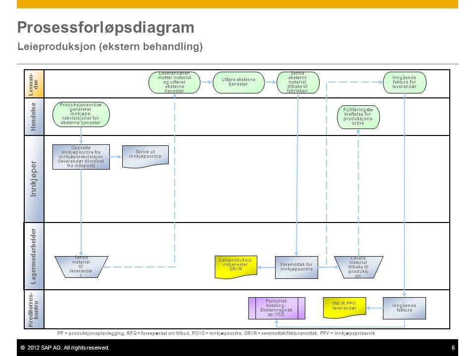 ©2012 SAP AG. All rights reserved.5 Prosessforløpsdiagram Leieproduksjon (ekstern behandling) Innkjøper Leveran- d ø r Lagermedarbeider Opprette innkj