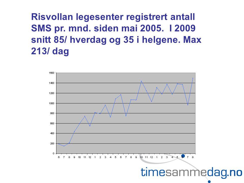 Risvollan legesenter registrert antall SMS pr. mnd. siden mai 2005. I 2009 snitt 85/ hverdag og 35 i helgene. Max 213/ dag