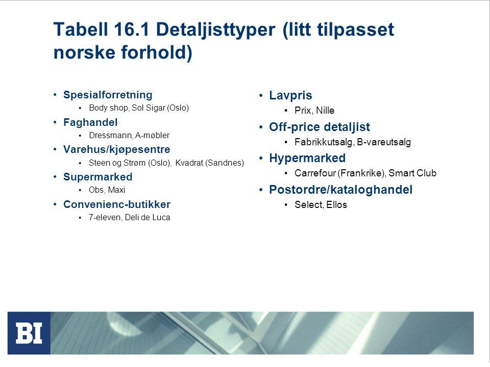 Tabell 16.1 Detaljisttyper (litt tilpasset norske forhold) • Spesialforretning • Body shop, Sol Sigar (Oslo) • Faghandel • Dressmann, A-møbler • Vareh
