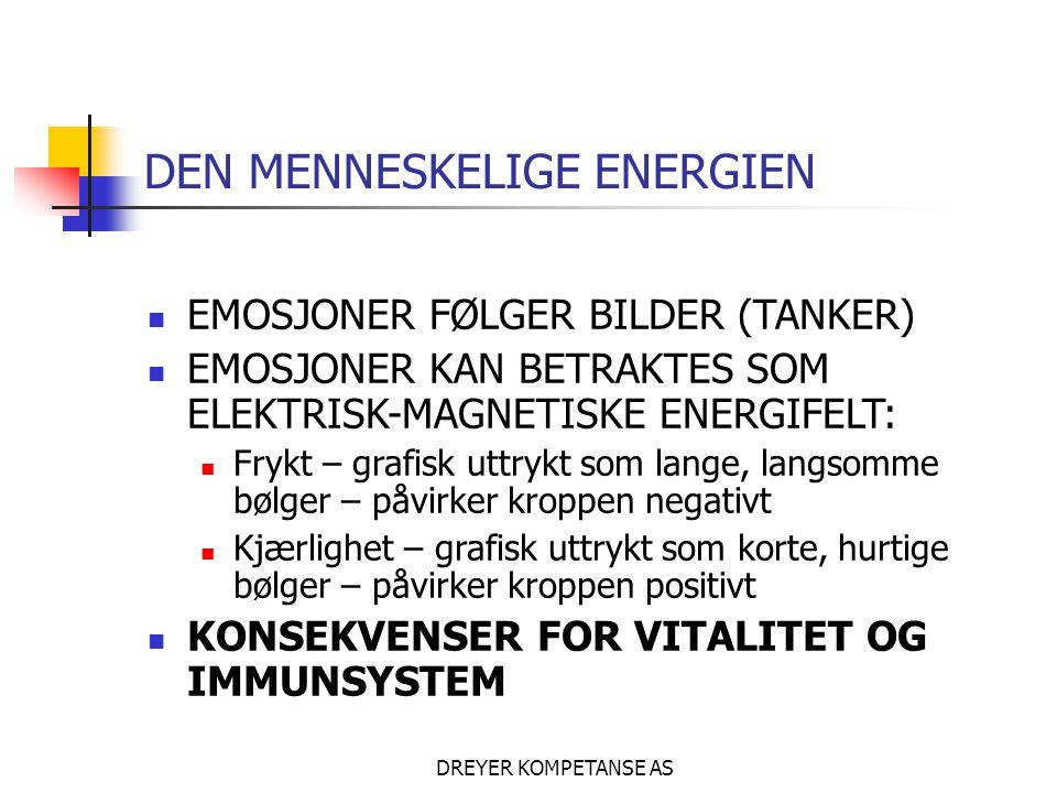 DREYER KOMPETANSE AS DEN MENNESKELIGE ENERGIEN  EMOSJONER FØLGER BILDER (TANKER)  EMOSJONER KAN BETRAKTES SOM ELEKTRISK-MAGNETISKE ENERGIFELT:  Frykt – grafisk uttrykt som lange, langsomme bølger – påvirker kroppen negativt  Kjærlighet – grafisk uttrykt som korte, hurtige bølger – påvirker kroppen positivt  KONSEKVENSER FOR VITALITET OG IMMUNSYSTEM