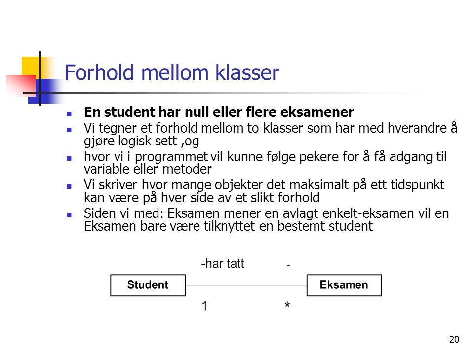 20 Forhold mellom klasser  En student har null eller flere eksamener  Vi tegner et forhold mellom to klasser som har med hverandre å gjøre logisk se