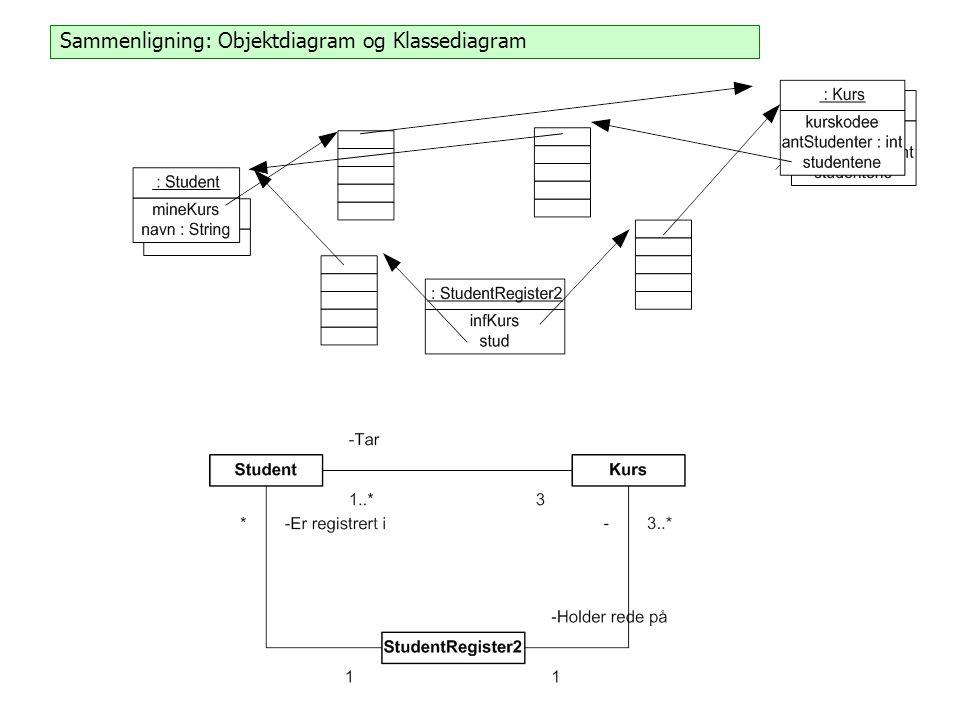 Sammenligning: Objektdiagram og Klassediagram