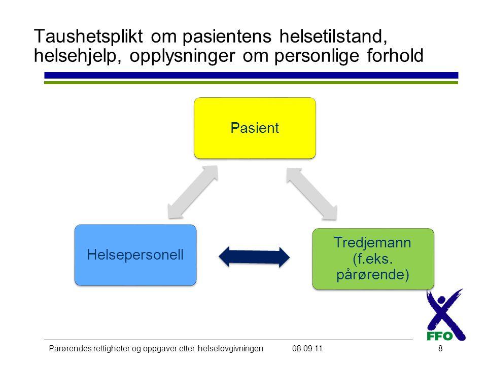 Pårørendes rettigheter og oppgaver etter helselovgivningen08.09.118 Pasient Tredjemann (f.eks.