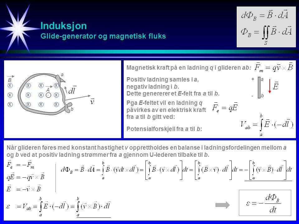 Induksjon Faradays lov Elektromotorisk spenning (ems) Magnetisk fluks Faradays induksjonslov Den induserte elektromotoriske spenningen  rundt en lukket sløyfe C er lik minus den tidsderiverte av den magnetiske fluksen  B gjennom en flate S som har C som rand.