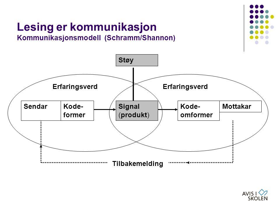 Lesing er kommunikasjon Kommunikasjonsmodell (Schramm/Shannon) SendarKode- former MottakarKode- omformer Signal (produkt) Støy Tilbakemelding Erfaring