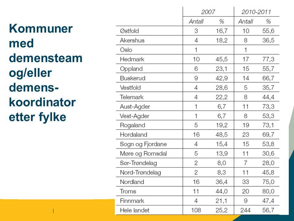 Kommuner med demensteam og/eller demens- koordinator etter fylke | | 11