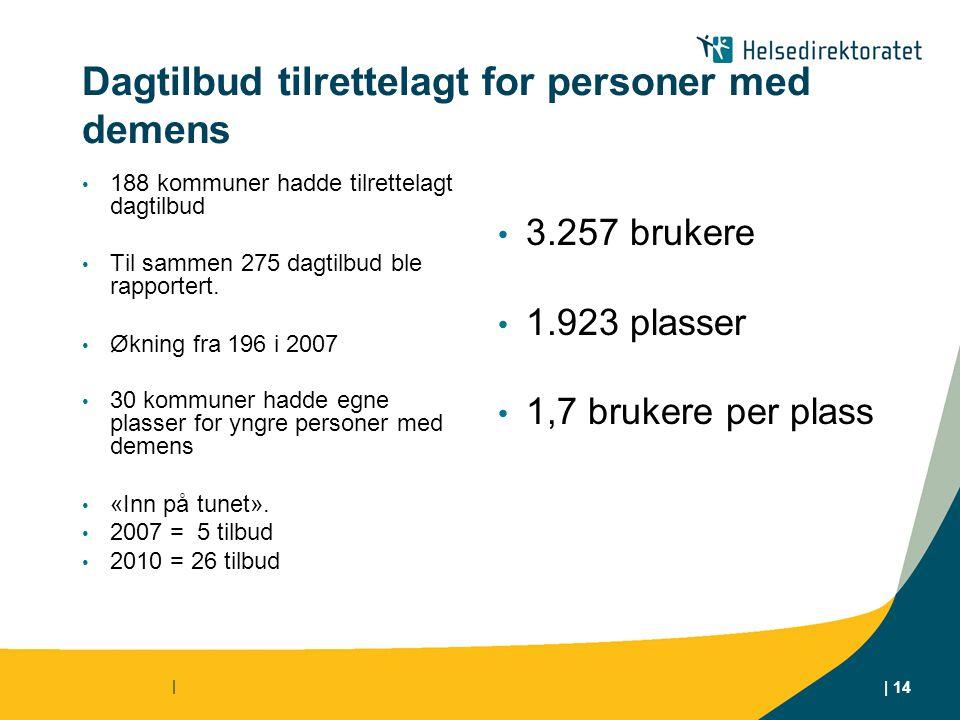 Dagtilbud tilrettelagt for personer med demens • 188 kommuner hadde tilrettelagt dagtilbud • Til sammen 275 dagtilbud ble rapportert. • Økning fra 196