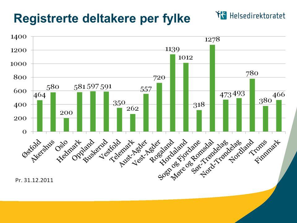 Tilskudd til etablering av nye dagaktivitetstilbud til hjemmeboende personer med demens • www.helsedir.no www.helsedir.no • Ingen søknadsfrist.