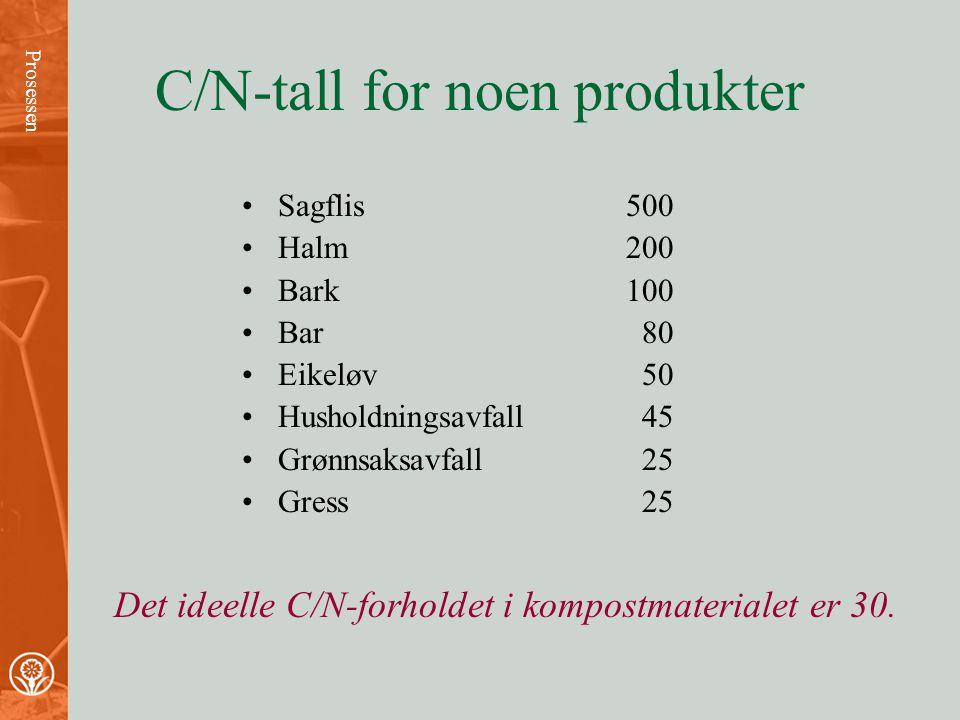 Karbon/nitrogentallet C/N C/N uttrykker forholdet mellom karbonholdig og nitrogenholdig materiale i komposten. Dersom karboninnholdet er stort i forho