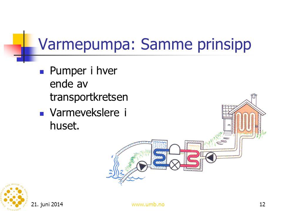 21. juni 2014www.umb.no12 Varmepumpa: Samme prinsipp  Pumper i hver ende av transportkretsen  Varmevekslere i huset.