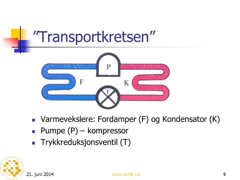 """21. juni 2014www.umb.no9 """"Transportkretsen""""  Varmevekslere: Fordamper (F) og Kondensator (K)  Pumpe (P) – kompressor  Trykkreduksjonsventil (T)"""