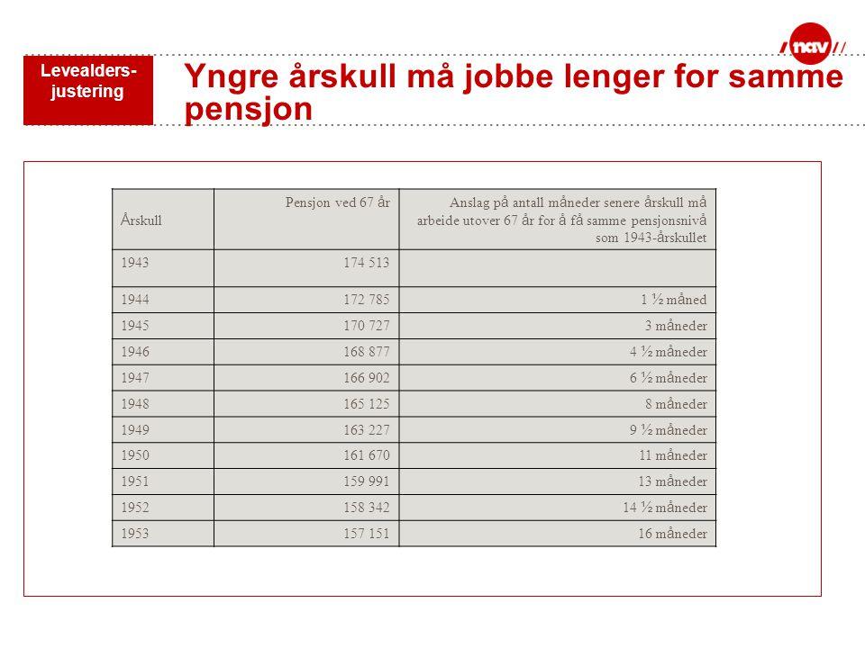 Yngre årskull må jobbe lenger for samme pensjon Levealders- justering Å rskull Pensjon ved 67 å rAnslag p å antall m å neder senere å rskull m å arbei
