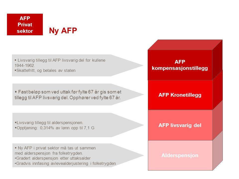 Alderspensjon AFP livsvarig del AFP Kronetillegg Ny AFP AFP kompensasjonstillegg  Livsvarig tillegg til AFP livsvarig del for kullene 1944-1962.  Sk
