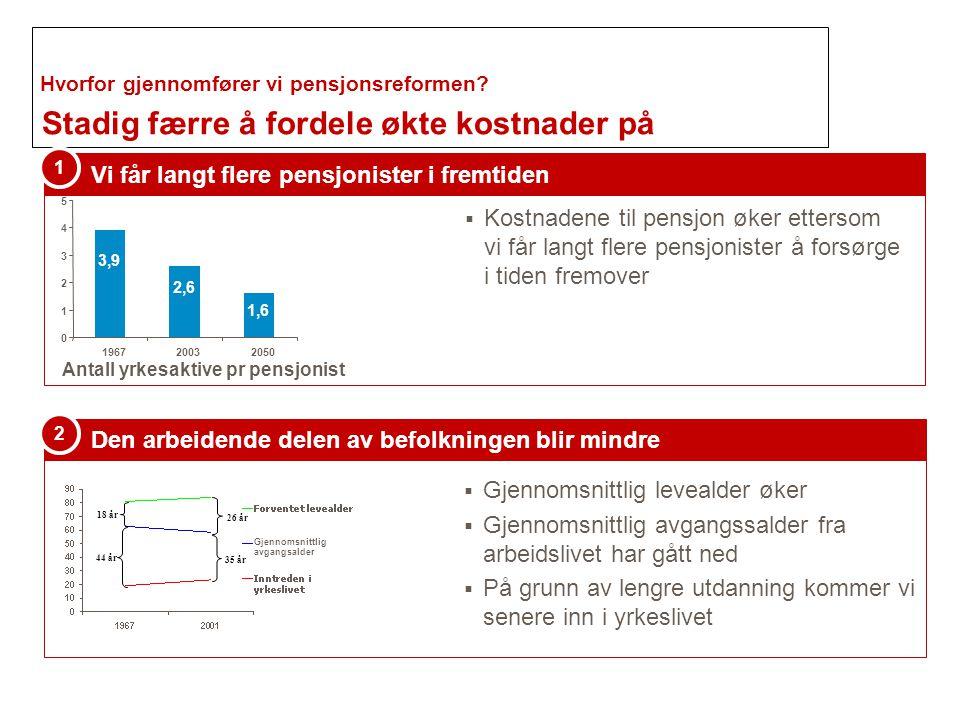 Stadig færre å fordele økte kostnader på Vi får langt flere pensjonister i fremtiden 1  Kostnadene til pensjon øker ettersom vi får langt flere pensj