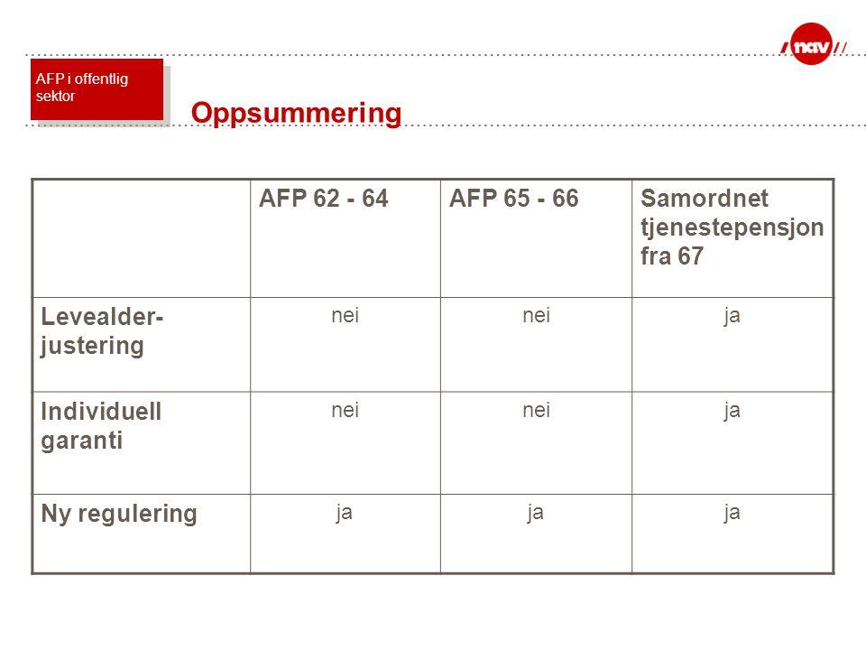 AFP 62 - 64AFP 65 - 66Samordnet tjenestepensjon fra 67 Levealder- justering nei ja Individuell garanti nei ja Ny regulering ja Oppsummering AFP i offe