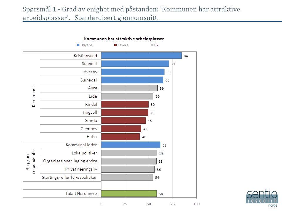 Spørsmål 1 - Grad av enighet med påstanden: 'Kommunen har attraktive arbeidsplasser'. Standardisert gjennomsnitt. • Tekst