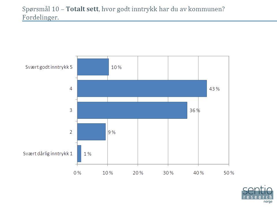 Spørsmål 10 – Totalt sett, hvor godt inntrykk har du av kommunen? Fordelinger. • Tekst