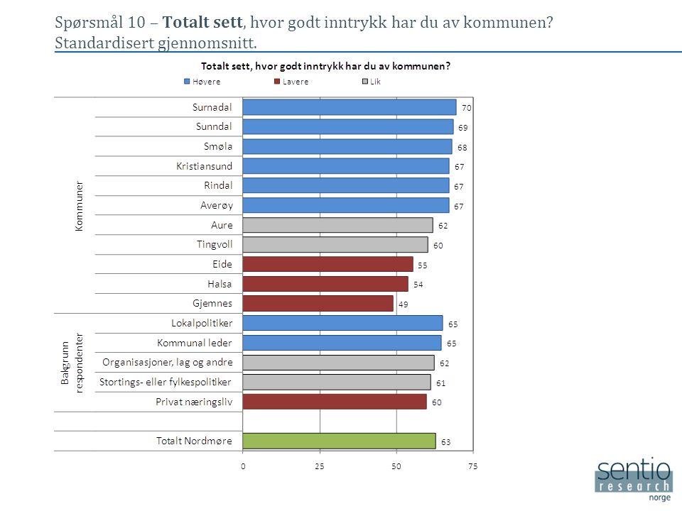 Spørsmål 10 – Totalt sett, hvor godt inntrykk har du av kommunen? Standardisert gjennomsnitt. • Tekst