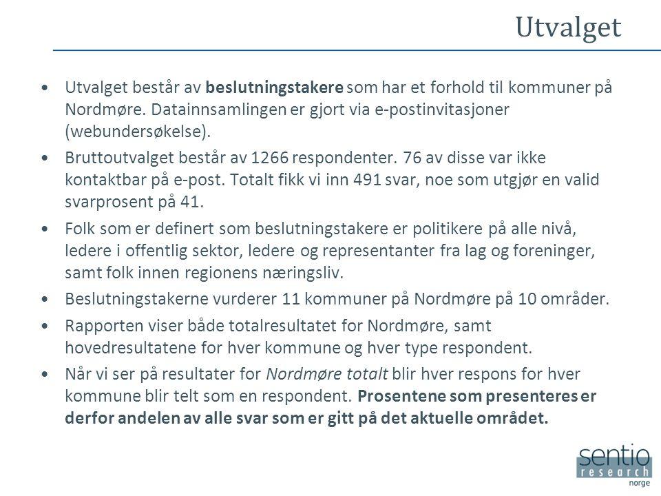 Utvalget •Utvalget består av beslutningstakere som har et forhold til kommuner på Nordmøre. Datainnsamlingen er gjort via e-postinvitasjoner (webunder