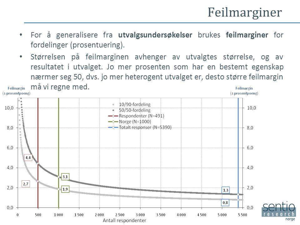 Feilmarginer • For å generalisere fra utvalgsundersøkelser brukes feilmarginer for fordelinger (prosentuering). • Størrelsen på feilmarginen avhenger