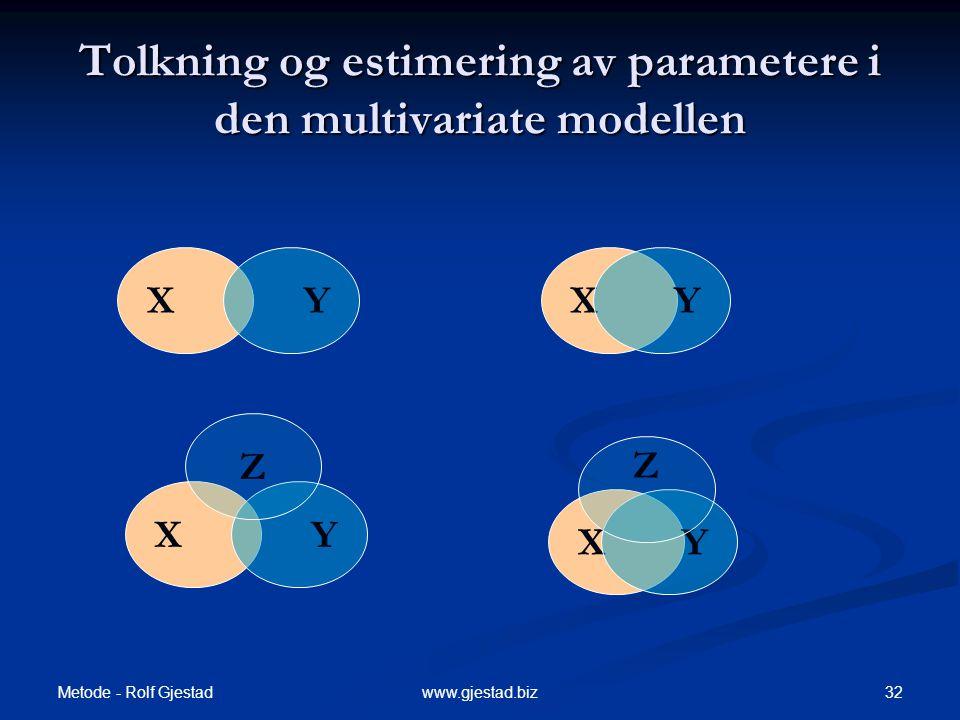 Metode - Rolf Gjestad 32www.gjestad.biz Tolkning og estimering av parametere i den multivariate modellen XYXY XY Z XY Z