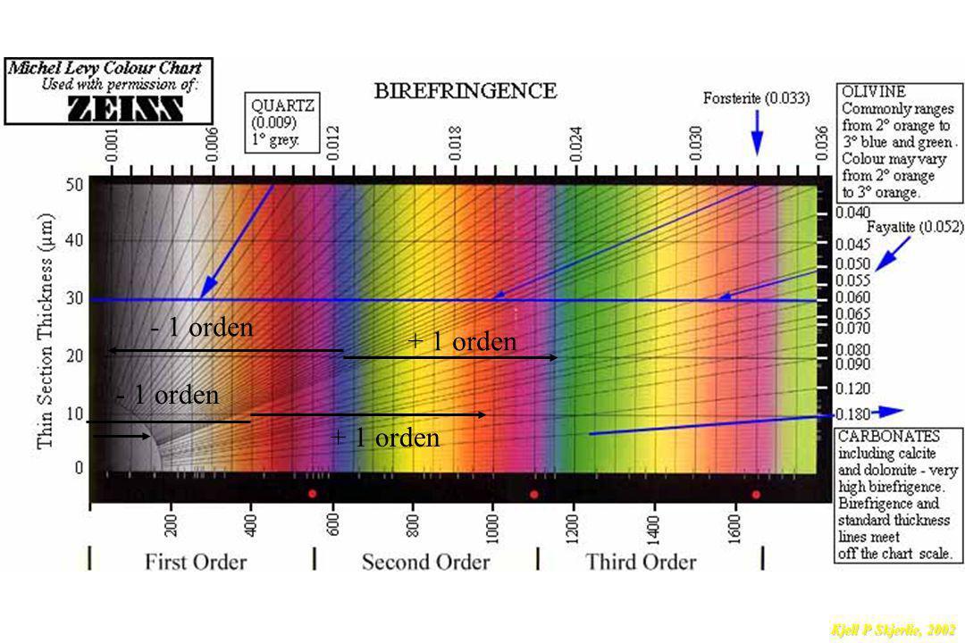 + 1 orden - 1 orden + 1 orden - 1 orden Kjell P Skjerlie, 2002
