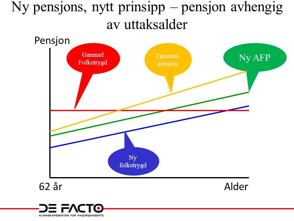 Samlet pensjon, inntekt 350 000 Forutsetninger: •350 000 i 38 år ved avgang 62 (43 ved 67) •Årlig pensjon – livet ut – før indeksering •Født 1963 •Folketrygd, flat AFP •Tjenestepensjon, ytelsespensjon 66 %, 45 000 ved 67, nye regler fleksibelt uttak 66 %