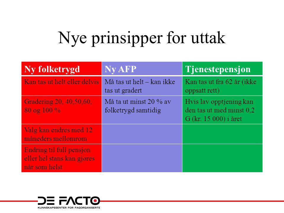 Ny AFP •0,314 % av inntekt – årsinntekt 300 000 gir 1000 kr.