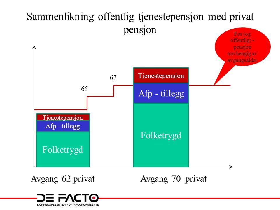 To – nivå påslag, prinsipp 67 år Kr. 19 200 Over 67Under 67 Ny afp - 0,314 % Afp – to-nivå