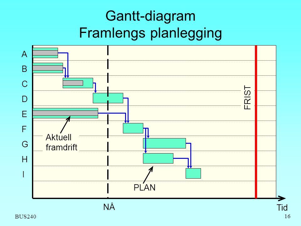 BUS240 16 Gantt-diagram Framlengs planlegging A C B E D H F G I FRIST NÅ Tid PLAN Aktuell framdrift