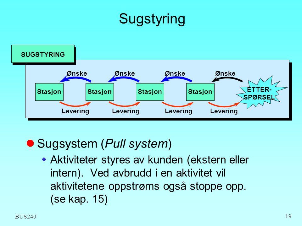 BUS240 19 Sugstyring SUGSTYRING Stasjon ETTER- SPØRSEL Ønske Levering  Sugsystem (Pull system)  Aktiviteter styres av kunden (ekstern eller intern).