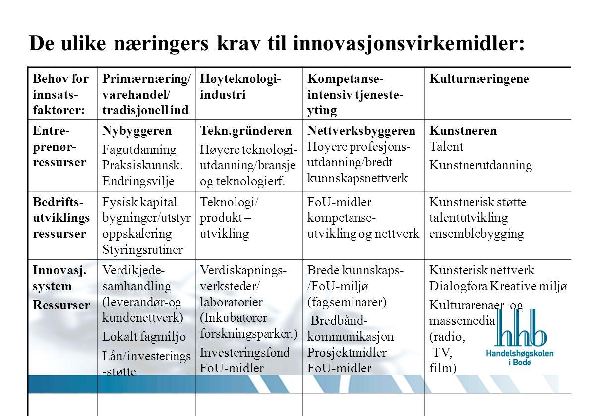 De ulike næringers krav til innovasjonsvirkemidler: Behov for innsats- faktorer: Primærnæring/ varehandel/ tradisjonell ind Høyteknologi- industri Kom