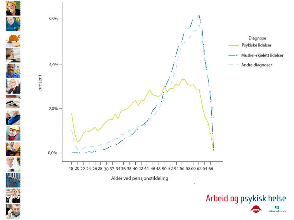Psykiske lidelser – psykiske vansker (fra Folkehelseinstituttets rapport 2009:8) •Psykiske lidelser blant barn og unge:Stor symptombelastning over tid som kvalifiserer til diagnoser som generalisert angstlidelse, alvorlig depresjon, anoreksi, ADHD eller psykose.