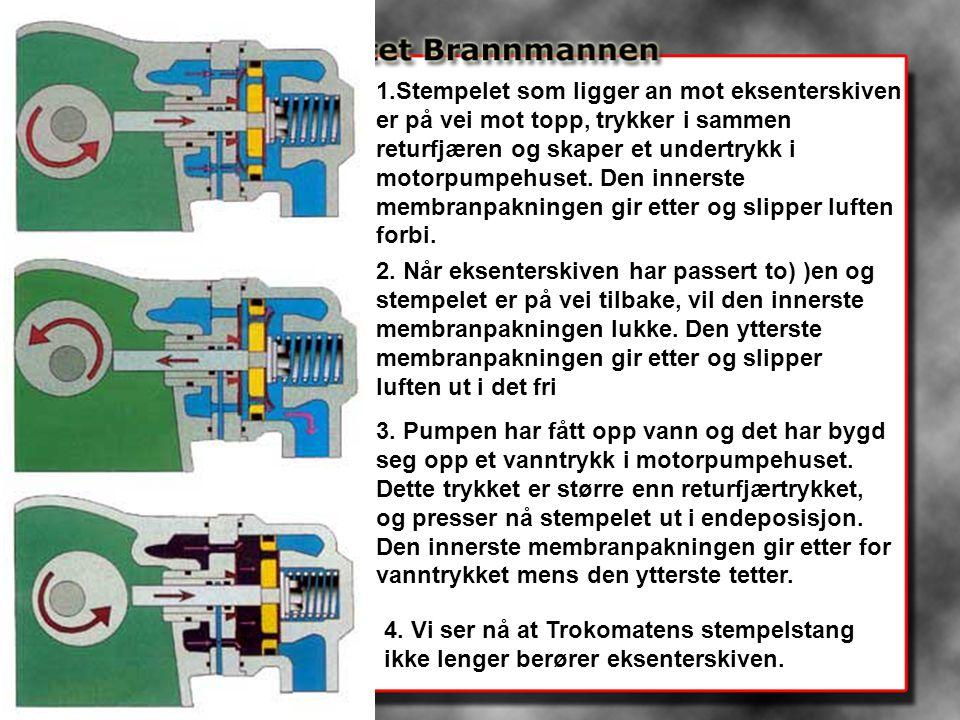 1.Stempelet som ligger an mot eksenterskiven er på vei mot topp, trykker i sammen returfjæren og skaper et undertrykk i motorpumpehuset. Den innerste