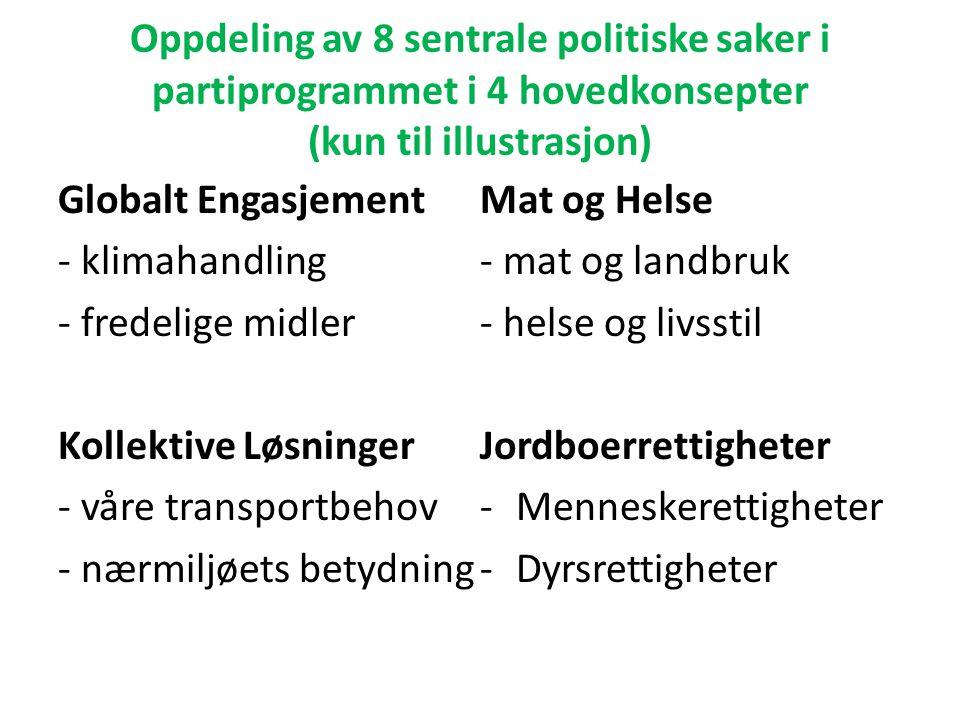 Oppdeling av 8 sentrale politiske saker i partiprogrammet i 4 hovedkonsepter (kun til illustrasjon) Globalt Engasjement - klimahandling - fredelige mi