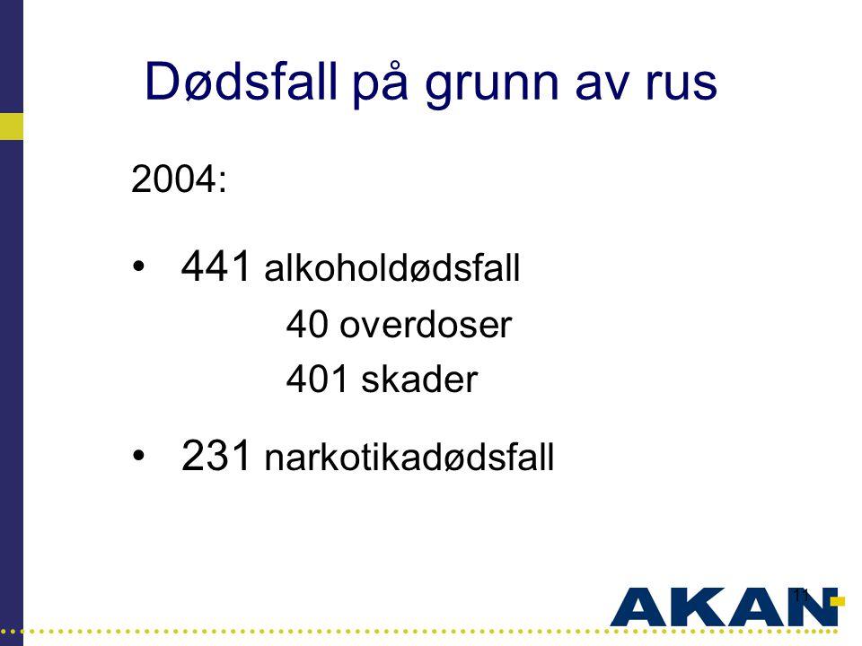 …………………………………………………………………………..... 11 Dødsfall på grunn av rus 2004: •441 alkoholdødsfall 40 overdoser 401 skader •231 narkotikadødsfall