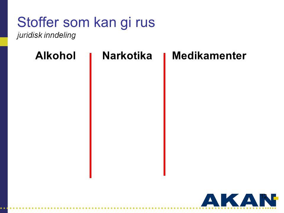 …………………………………………………………………………..... 12 Stoffer som kan gi rus juridisk inndeling AlkoholNarkotikaMedikamenter HasjBeroligende HeroinAngstdempende Amfeta