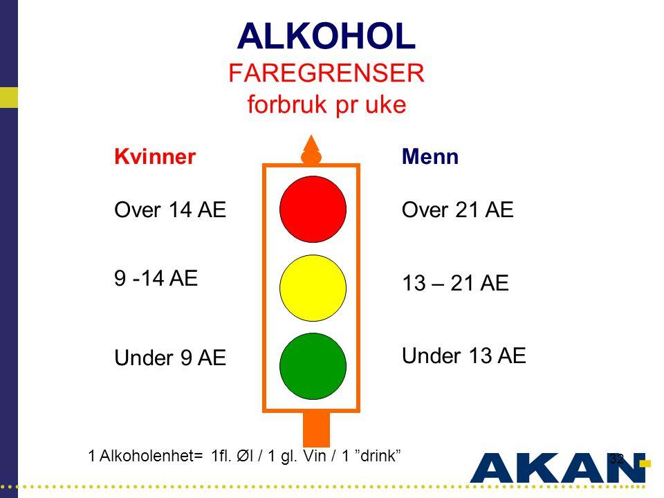 …………………………………………………………………………..... 32 ALKOHOL FAREGRENSER forbruk pr uke Menn Over 21 AE 13 – 21 AE Under 13 AE Kvinner Over 14 AE 9 -14 AE Under 9 AE